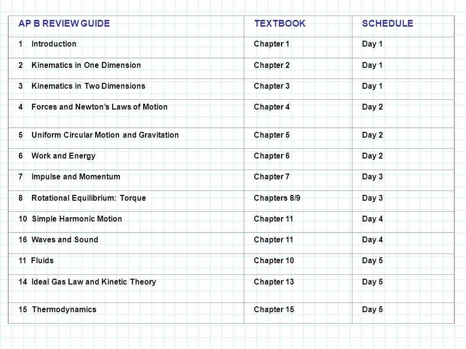 AP B REVIEW GUIDETEXTBOOKSCHEDULE 1 IntroductionChapter 1Day 1 2 Kinematics in One DimensionChapter 2Day 1 3 Kinematics in Two DimensionsChapter 3Day