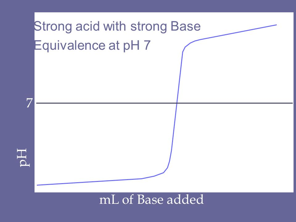 pH mL of Base added 7 Strong acid with strong Base Equivalence at pH 7