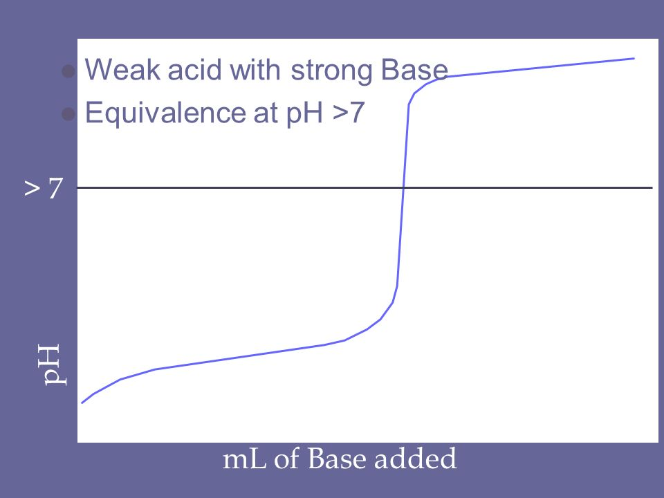 pH mL of Base added > 7 l Weak acid with strong Base l Equivalence at pH >7