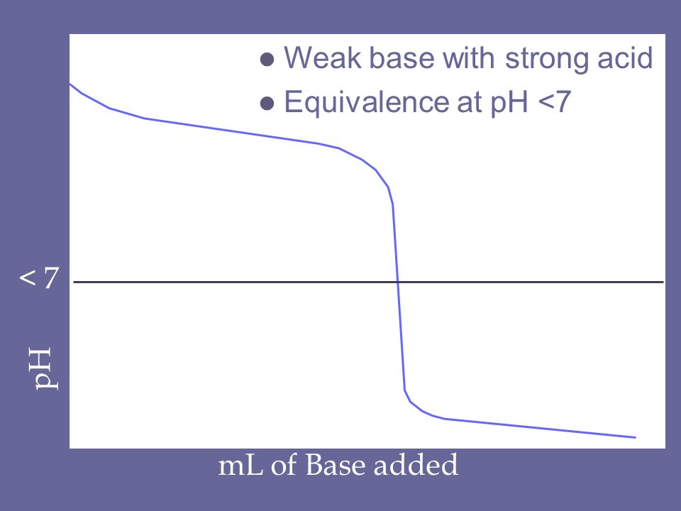 pH mL of Base added < 7 l Weak base with strong acid l Equivalence at pH <7