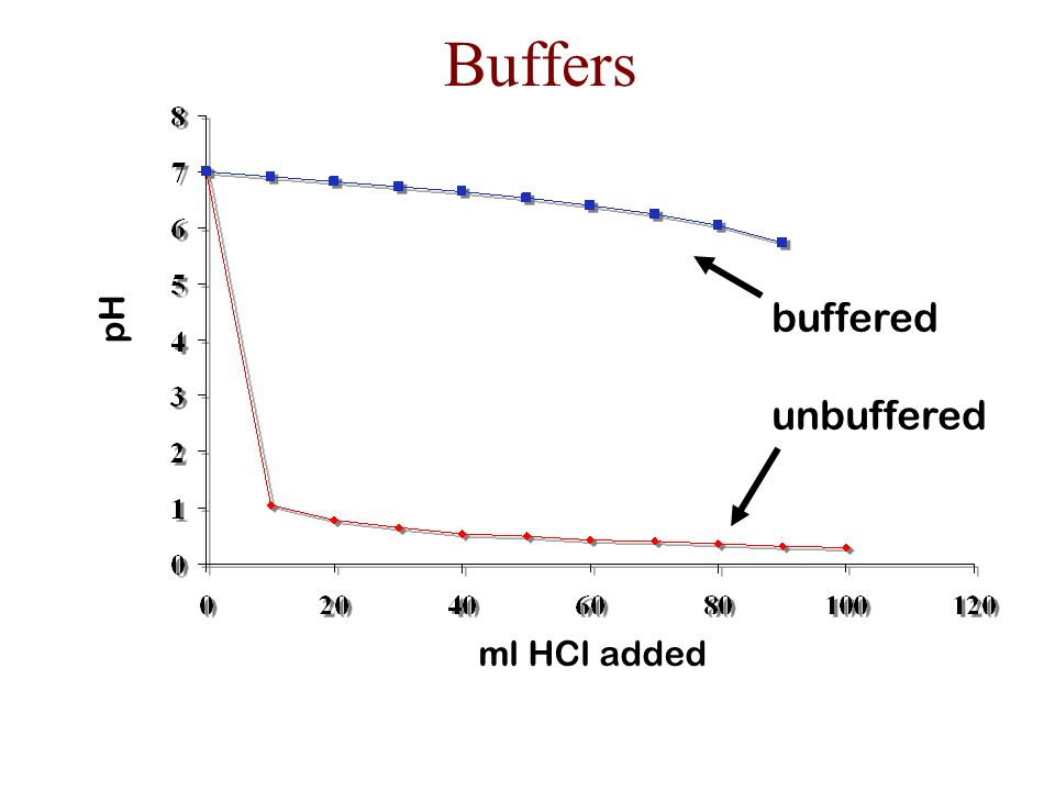 Buffers Solutions that resist pH change when small amounts of acid or base are added.