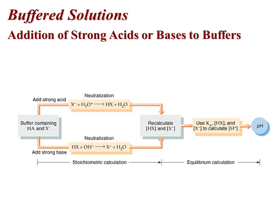 Buffers Buffer Capacity and pH Buffer capacity is the amount of acid or base neutralized by the buffer before there is a significant change in pH.