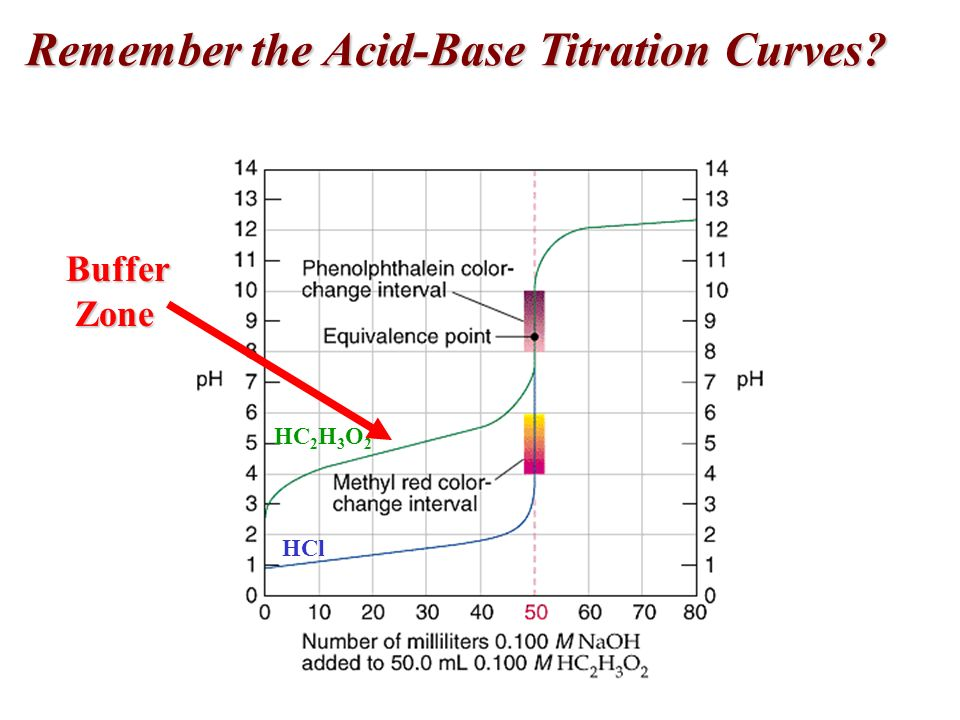 Acid-Base Titrations Strong Acid-Base Titrations Strong Acid-Base Titrations The plot of pH versus volume during a titration is a titration curve.