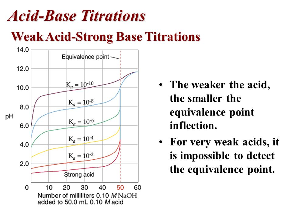 Acid-Base Titrations Weak Acid-Strong Base Titrations Weak Acid-Strong Base Titrations The inflection point is not as steep for a weak acid- strong ba