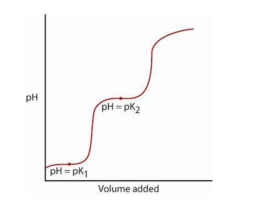 Acid-Base Titrations Titrations of Polyprotic Acids Titrations of Polyprotic Acids K a = [H + ] [X - ] [HX] At the equivalence point, [H + ] = [OH - ] At ½ the equivalence point, [X - ] = [HX] SOOOO….