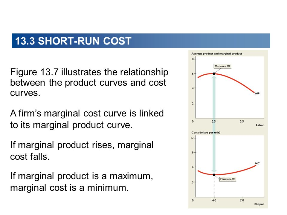 Figure 13.7 illustrates the relationship between the product curves and cost curves. A firms marginal cost curve is linked to its marginal product cur