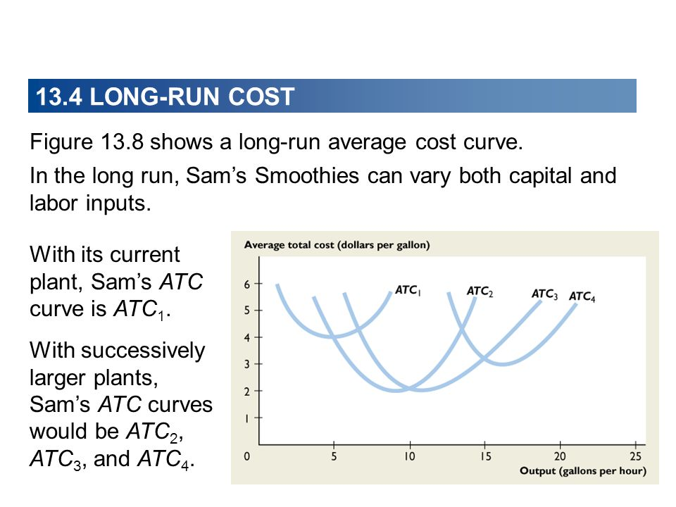 Figure 13.8 shows a long-run average cost curve. In the long run, Sams Smoothies can vary both capital and labor inputs. With its current plant, Sams
