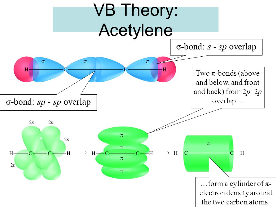 VB Theory: Acetylene σ-bond: sp - sp overlap σ-bond: s - sp overlap Two π-bonds (above and below, and front and back) from 2p–2p overlap… …form a cyli