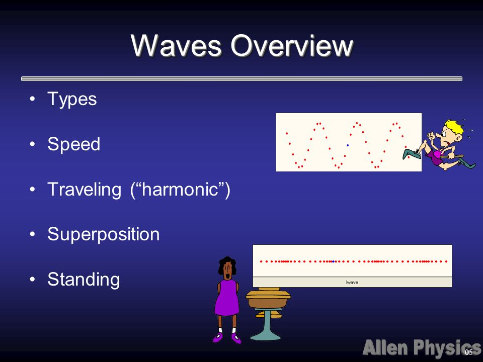 Waves Overview Types Speed Traveling (harmonic) Superposition Standing 05