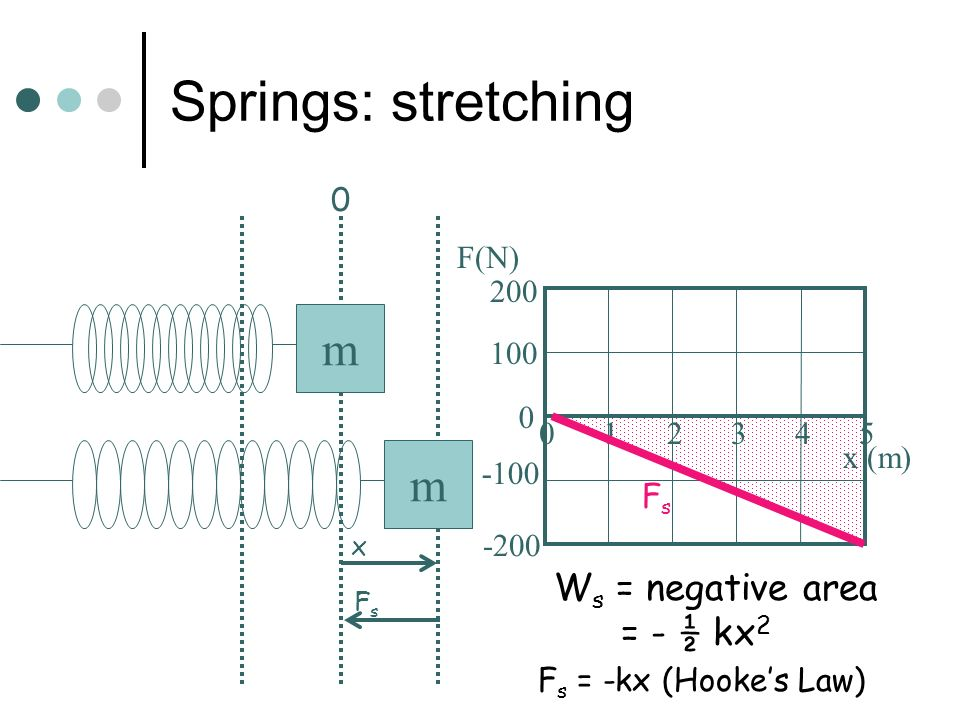 Springs When a spring is stretched or compressed from its equilibrium position, it does negative work, since the spring pulls opposite the direction o