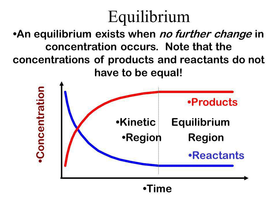 Equilibrium A point is ultimately reached where the rates of the forward and reverse changes are the same. At this point, equilibrium is reached. Rate