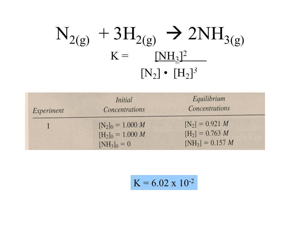 Equilibrium Constant K eq = [products] x [reactants] y More products means a bigger K –Reaction lies to the right More reactants means smaller K –Reac