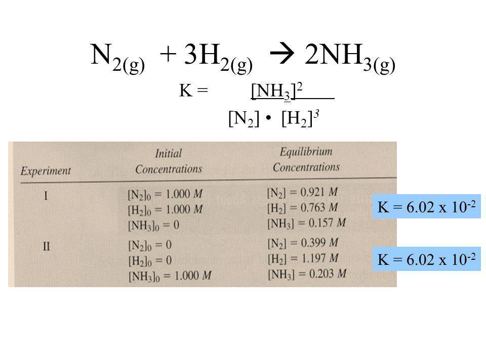 N 2(g) + 3H 2(g) 2NH 3(g) K = [NH 3 ] 2 [N 2 ] [H 2 ] 3 K = 6.02 x 10 -2