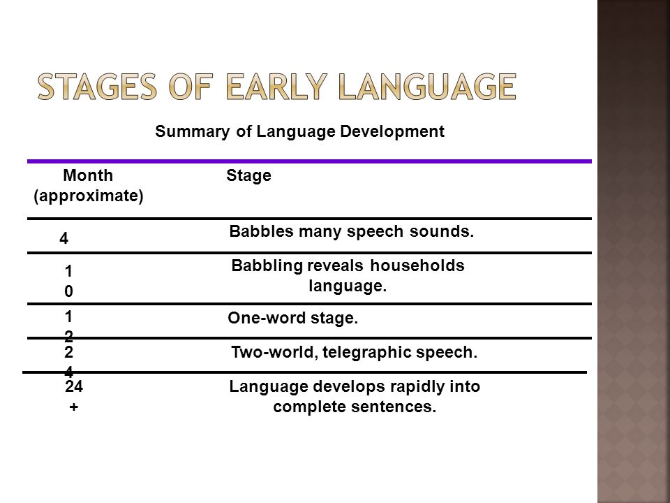 Summary of Language Development Month (approximate) Stage 4 1010 1212 2424 24 + Babbles many speech sounds. Babbling reveals households language. One-