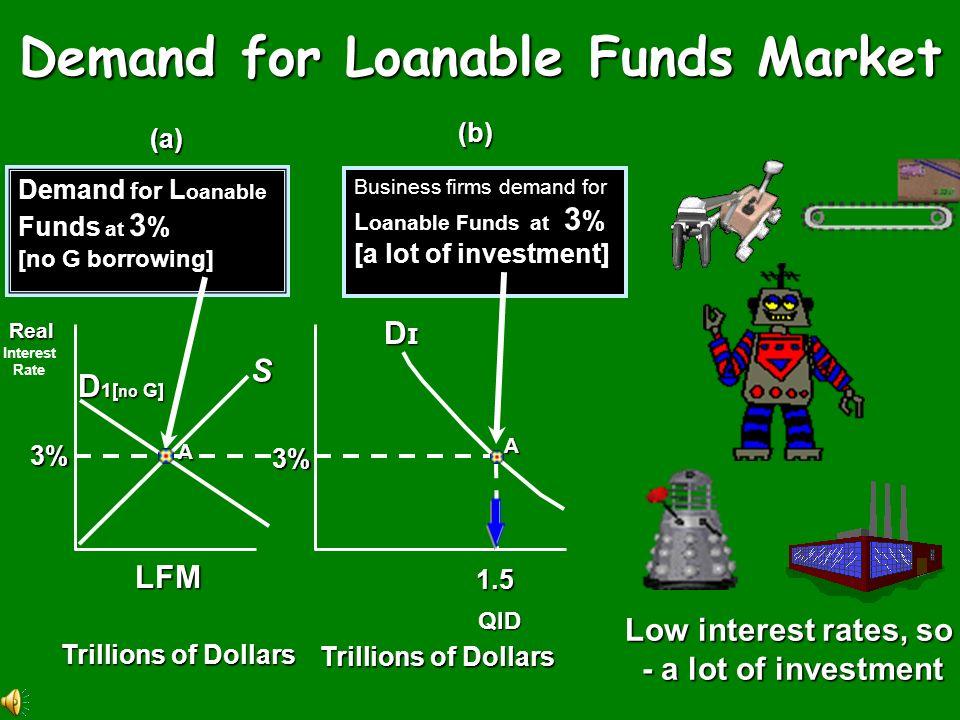 Real Interest Rate, (percent) Quantity of Loanable Funds r=6%r=6%r=6%r=6% D1D1D1D1 F1F1F1F1 S1S1S1S1 r=4%r=4%r=4%r=4% F2F2F2F2 E1E1E1E1 E2E2E2E2 Borro
