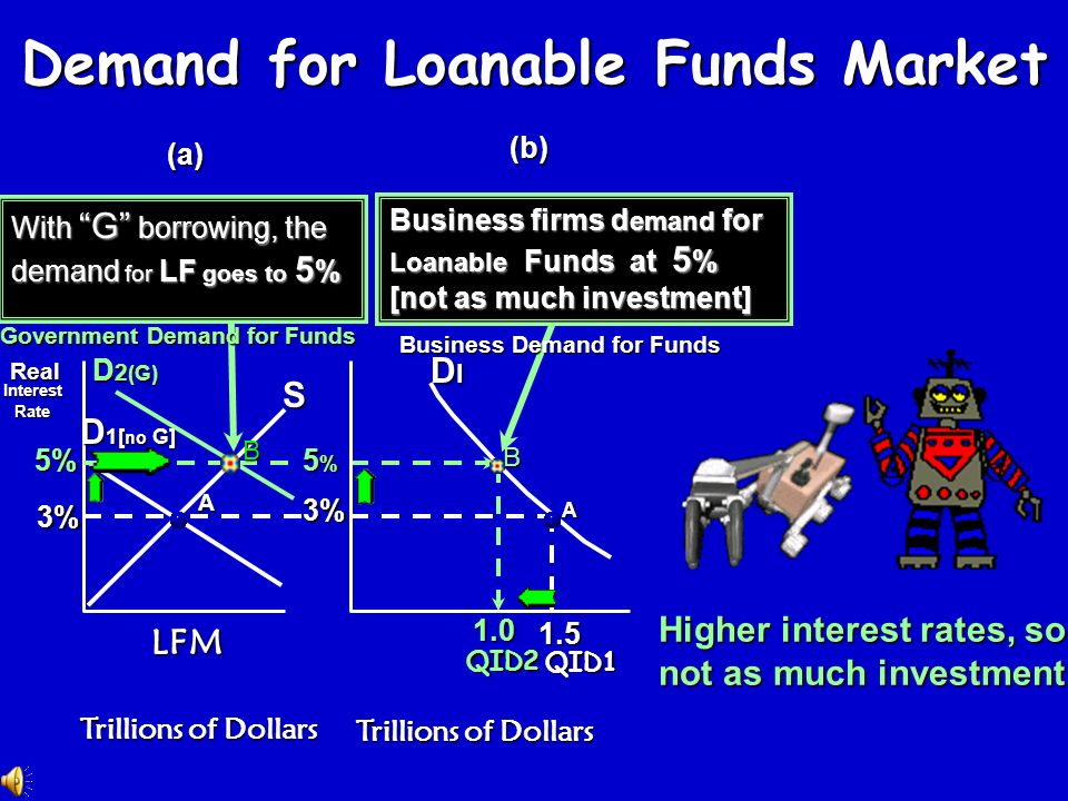Demand for Loanable Funds Market (a) (b) Demand for L oanable Funds at 3 % [no G borrowing] Business firms demand for L oanable Funds at 3 % [a lot of