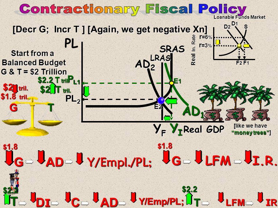 Real GDP PL SRAS AD 2 YRYRYRYR YFYFYFYF [Incr G; Decr T] [ But we get negative Xn] P L1 AD 1 PL 2 G ADY/Empl./PL; G LFM I.R. T DIDIDIDICAD Y/Emp/PL; T