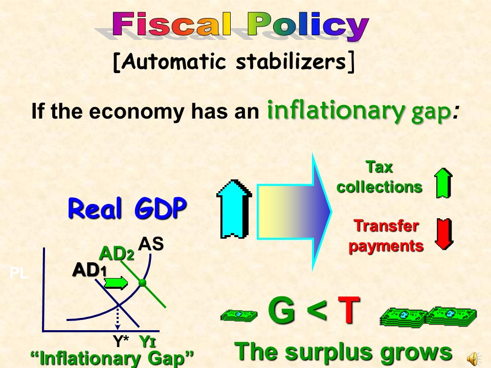 recession : Suppose the economy is in recession : Real GDP Taxcollections Transfer payments GTG > TGTG > T The deficit grows [Automatic stabilizers ]
