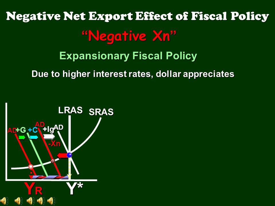 10% 8% 6% 4% 2% IGIGIGIG Real interest rate DIDIDIDI Investment (billions of dollars) [Incr G incr I.R. Decr Ig] 5 10 15 20 25 Crowding Out Effect AS