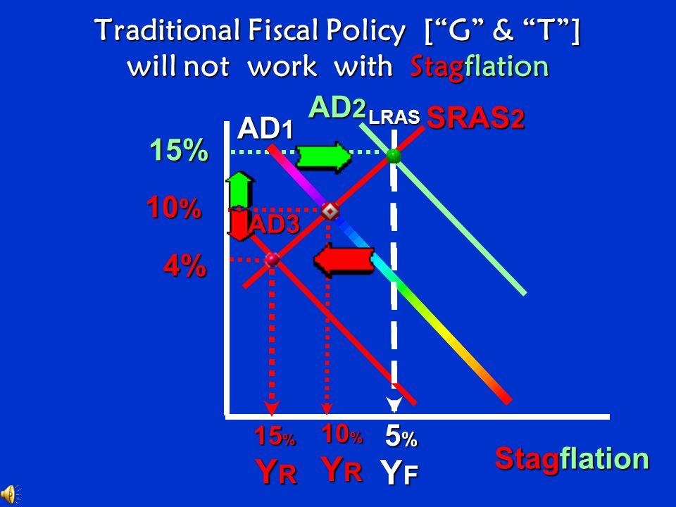 YFYFYFYF YRYRYRYR YIYIYIYI AD 2 AD 1 LRAS LRAS SRAS 1 SRAS 2 E4E4E4E4 E4E4E4E4 E2E2E2E2 E1E1E1E1 E2E2E2E2 E3E3E3E3 Discretionary fiscal policies reces