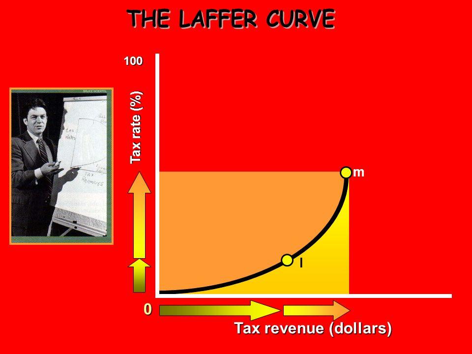 0 100 l Tax revenue (dollars) Tax rate (percent)