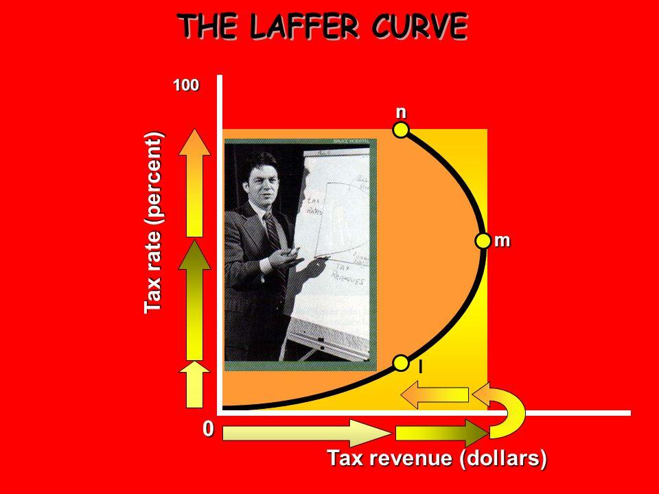 0 100 m l Tax revenue (dollars) Tax rate (%)