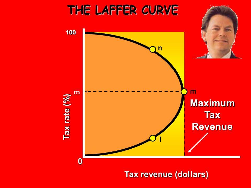 0 100 m n l Tax revenue (dollars) Tax rate (percent)