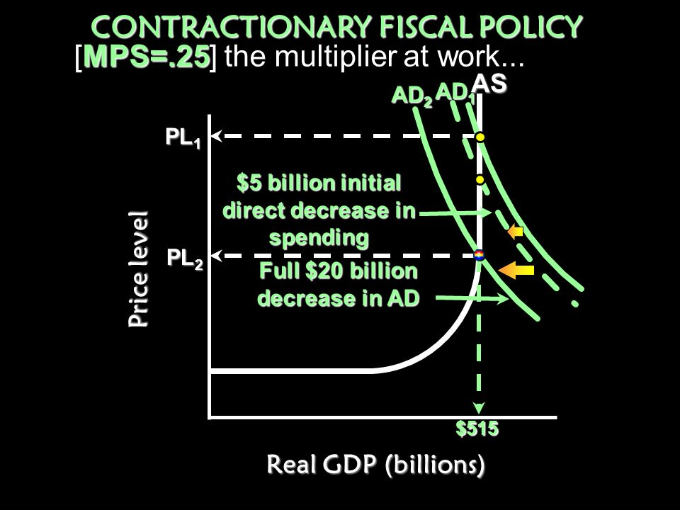 Price level Real GDP (billions) EXPANSIONARY FISCAL POLICY Full $20 billion increase in AD AD 1 AD 2 $5 billion initial direct increase in spending MP