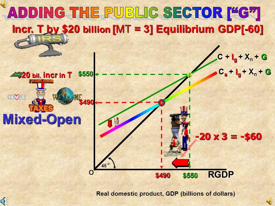 AE (billions) o 45 oRGDP 390 470 Consumption C + I g + X n C + I g + X n + G Government Spending of $20 Billion $20 Billion Government Spending & Impa
