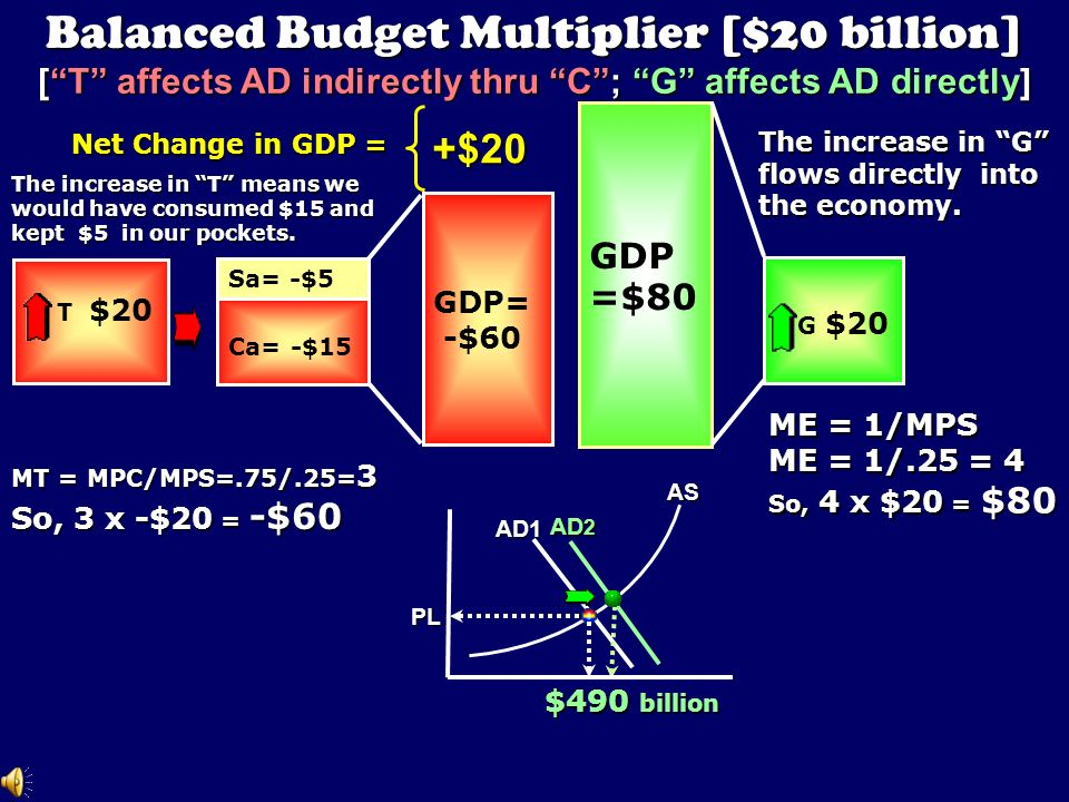 -20 x 3 = -$60 Incr. T by $20 billion [MT = 3] Equilibrium GDP[-60] o 45 o Real domestic product, GDP (billions of dollars) $550 C + I g + X n + G C a