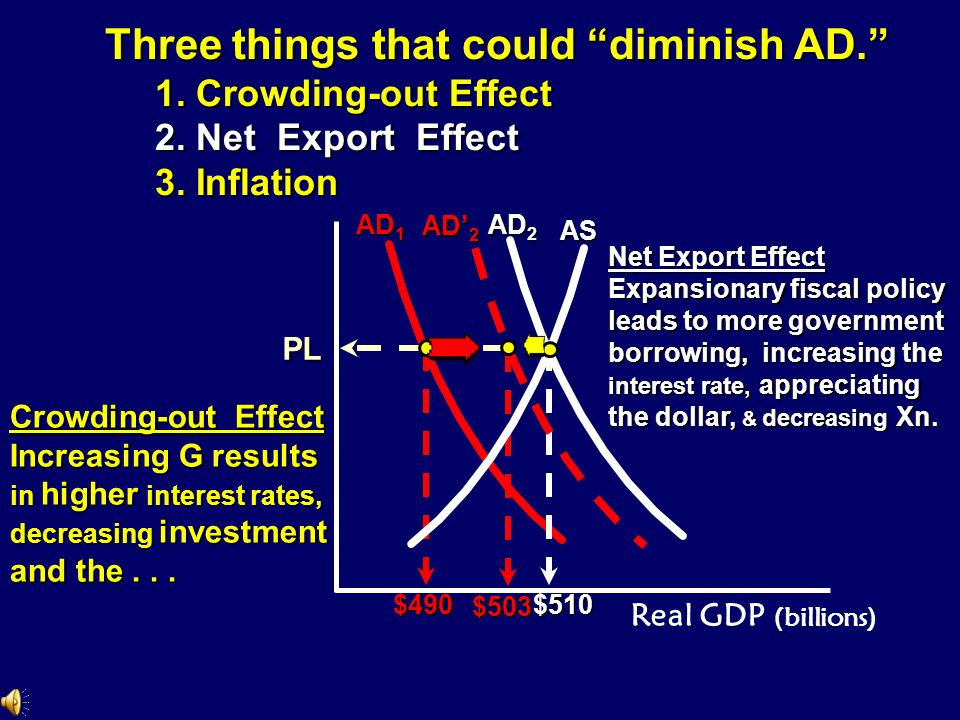FISCAL POLICY – Pure and Simple Fiscal Policy: No Complications Price level Real GDP (billions) AD 1 AD 2 PL $490 YR YR AS diminish AD. There are 3 th