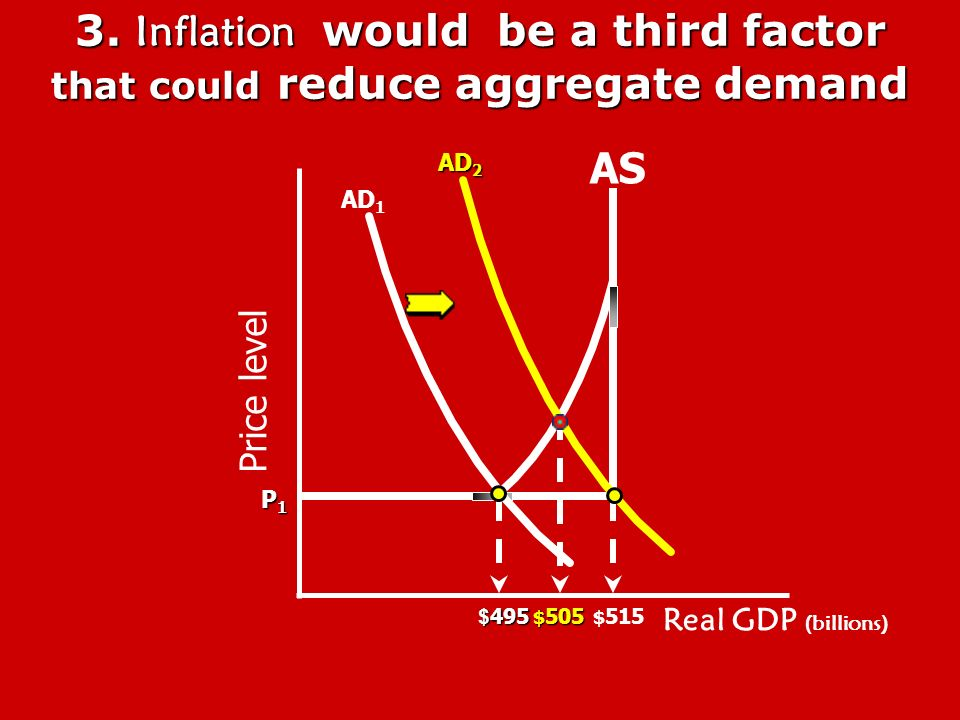 Crowding-out Effect Increasing G results in higher interest rates, decreasing investment and the... Real GDP (billions) AD 1 AD 2 PL $490$510 $490 $51