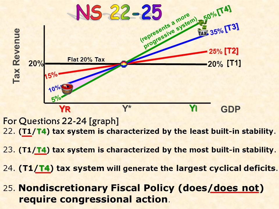 Answer the next 3 questions(18-21) based on the diagram. Deficits 18. Deficits will be realized at GDP levels (below/above) C, and surpluses surpluses