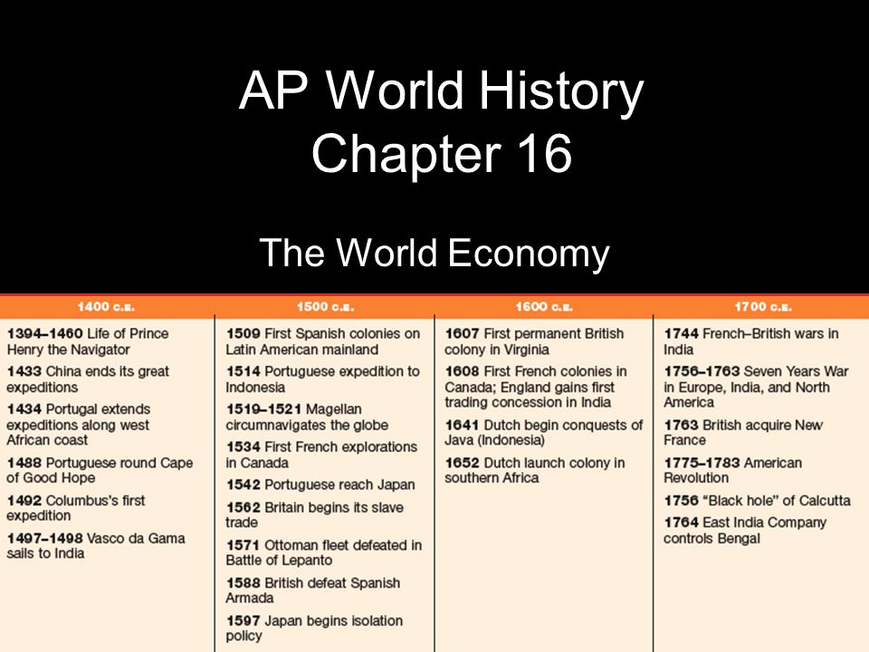 AP World History Chapter 16 The World Economy