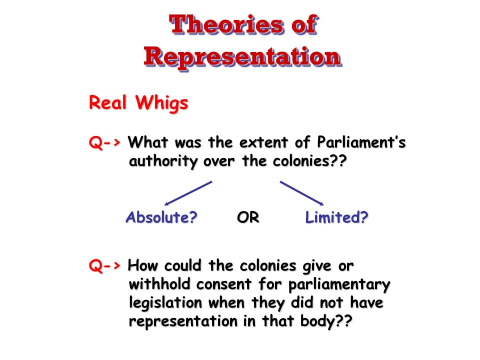 Real Whigs Q-> What was the extent of Parliaments authority over the colonies?? Absolute? OR Limited? Q-> How could the colonies give or withhold cons