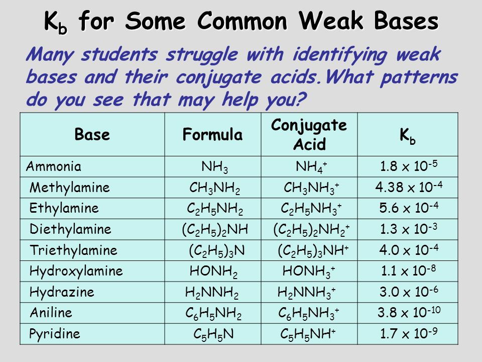 K b for Some Common Weak Bases BaseFormula Conjugate Acid KbKb Ammonia NH 3 NH 4 + 1.8 x 10 -5 Methylamine CH 3 NH 2 CH 3 NH 3 + 4.38 x 10 -4 Ethylami
