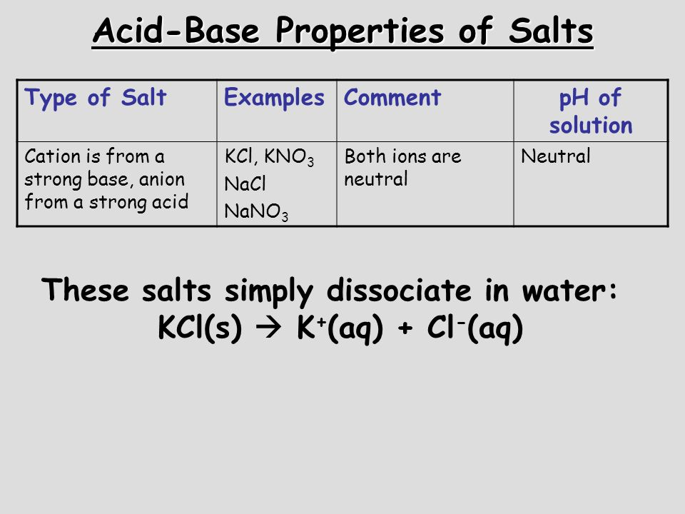 Acid-Base Properties of Salts Type of SaltExamplesCommentpH of solution Cation is from a strong base, anion from a strong acid KCl, KNO 3 NaCl NaNO 3