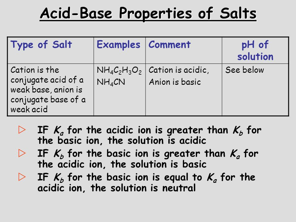 Acid-Base Properties of Salts Type of SaltExamplesCommentpH of solution Cation is the conjugate acid of a weak base, anion is conjugate base of a weak