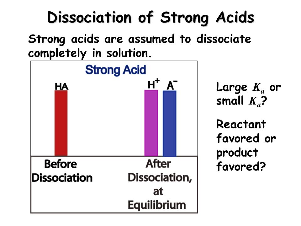 Dissociation of Strong Acids Strong acids are assumed to dissociate completely in solution. Large K a or small K a ? Reactant favored or product favor