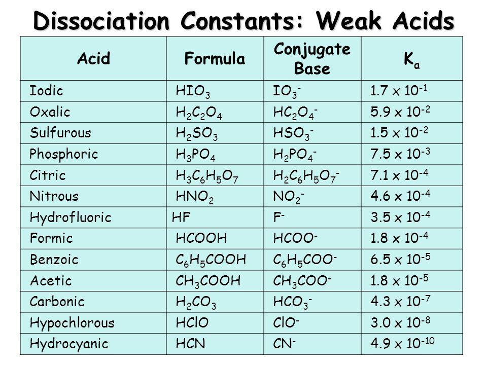 Dissociation Constants: Weak Acids AcidFormula Conjugate Base KaKa Iodic HIO 3 IO 3 - 1.7 x 10 -1 Oxalic H 2 C 2 O 4 HC 2 O 4 - 5.9 x 10 -2 Sulfurous