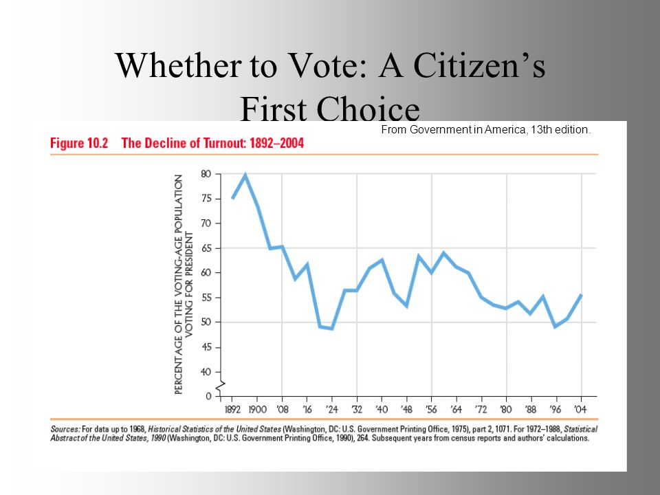 Whether to Vote: A Citizens First Choice From Government in America, 13th edition.