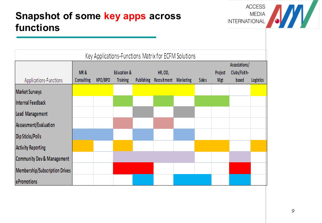 9 Snapshot of some key apps across functions