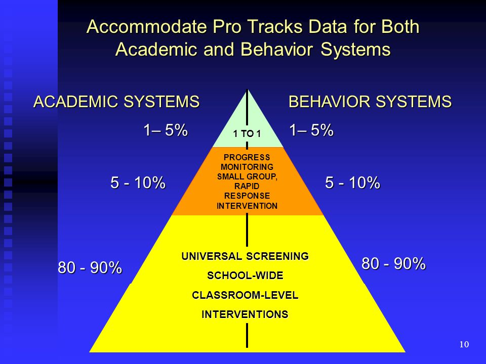 10 ACADEMIC SYSTEMS BEHAVIOR SYSTEMS 1– 5% 5 - 10% 80 - 90% UNIVERSAL SCREENING SCHOOL-WIDECLASSROOM-LEVELINTERVENTIONS PROGRESS MONITORING SMALL GROUP, RAPID RESPONSE INTERVENTION 1 TO 1 Accommodate Pro Tracks Data for Both Academic and Behavior Systems