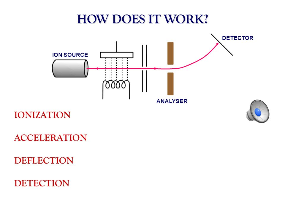HOW DOES IT WORK? ION SOURCE ANALYSER DETECTOR IONIZATION ACCELERATION DEFLECTION DETECTION