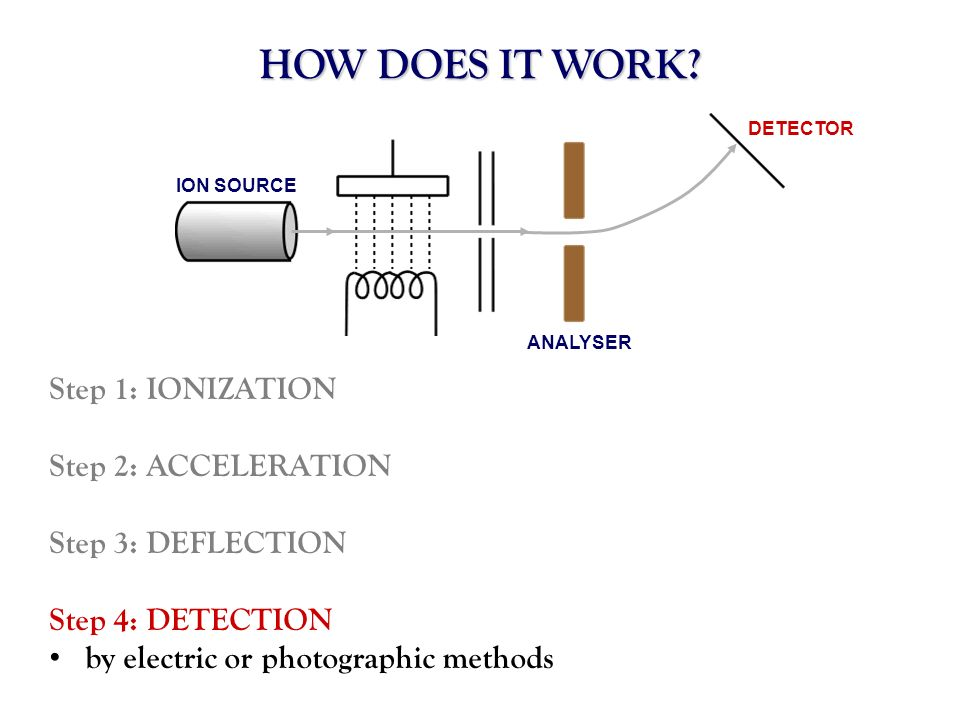 HOW DOES IT WORK? ION SOURCE ANALYSER DETECTOR Step 1: IONIZATION Step 2: ACCELERATION Step 3: DEFLECTION Step 4: DETECTION by electric or photographi