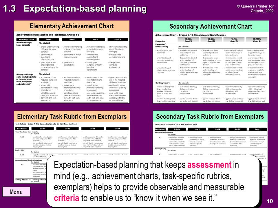 Menu © Queens Printer for Ontario, Expectation-based planning Expectations-based planning shifts the emphasis from teacher designing by objectives to student achievement of expectations.