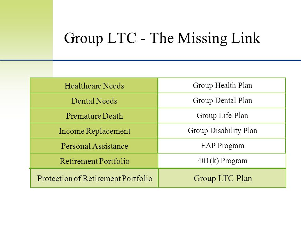 Group LTC - The Missing Link Group Dental Plan Dental Needs Group Life Plan Premature Death Group LTC Plan Protection of Retirement Portfolio Group Health Plan Healthcare Needs Group Disability Plan Income Replacement EAP Program Personal Assistance 401(k) Program Retirement Portfolio