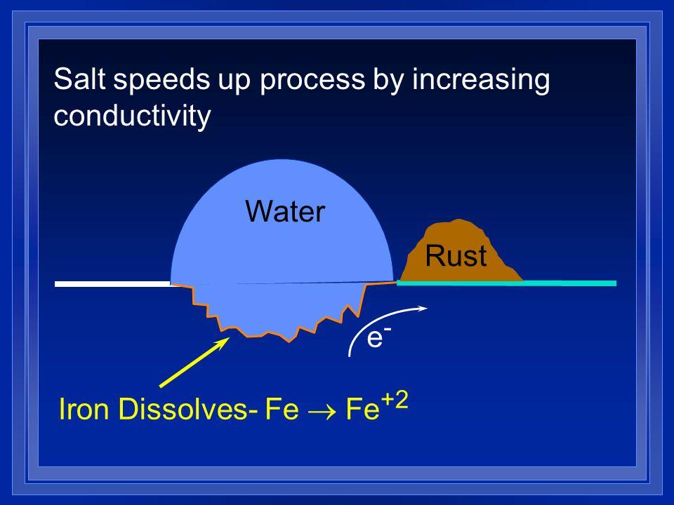 Water Rust Iron Dissolves- Fe Fe +2 e-e- Salt speeds up process by increasing conductivity