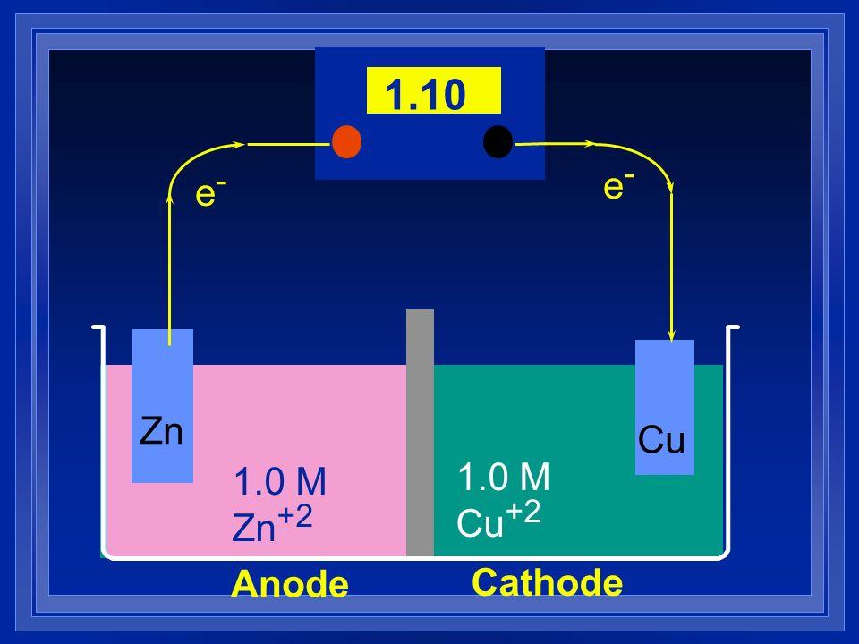 1.0 M Zn +2 e-e- e-e- Anode Cathode 1.10 Zn Cu 1.0 M Cu +2