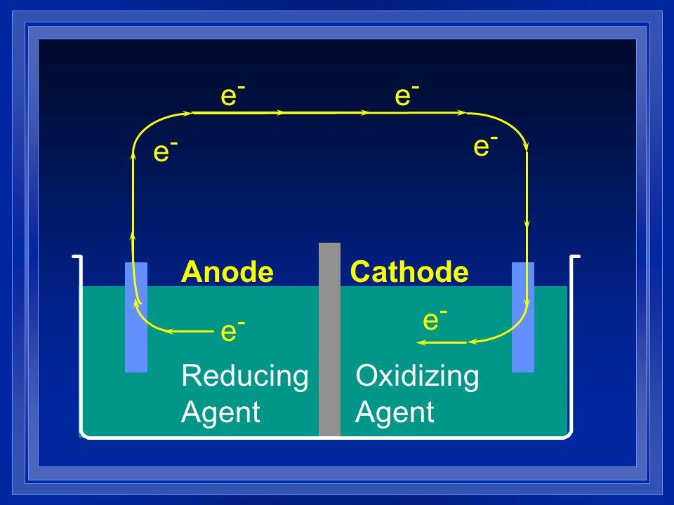 Reducing Agent Oxidizing Agent e-e- e-e- e-e- e-e- e-e- e-e- AnodeCathode